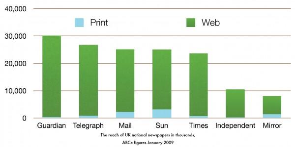 newspapers-uk-2009