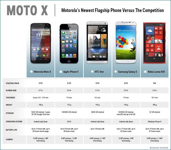 moto x comparison graphic_03