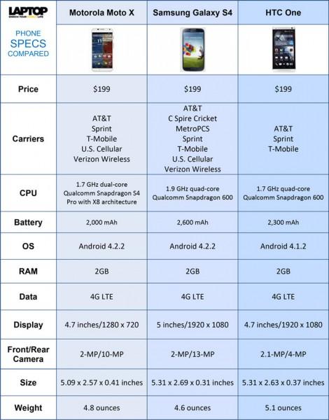 sf-moto-x-comparison-chart-8