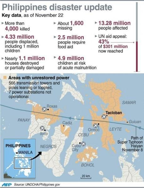 131122-philippines-typhoon-haiyan-disaster-01