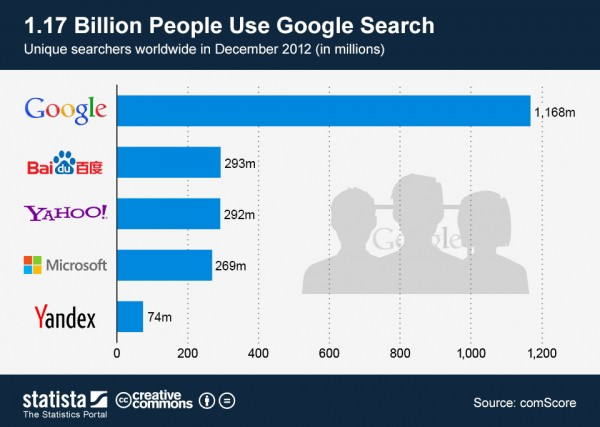 world-search-engines-2012dec-a