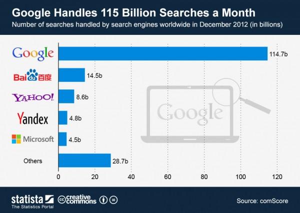 world-search-engines-2012dec-b