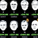Những người giàu nhất thế gian
