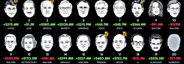 Bloomberg-Billionaires