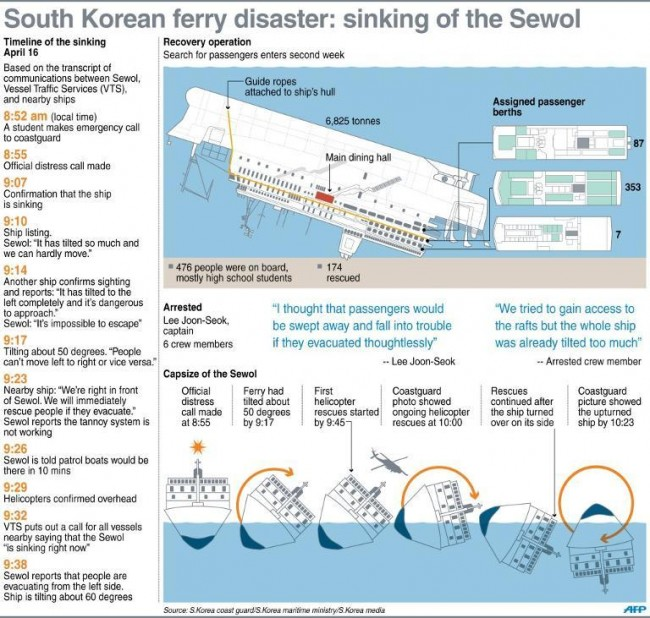 140416-skorea-sunken ferry-map4