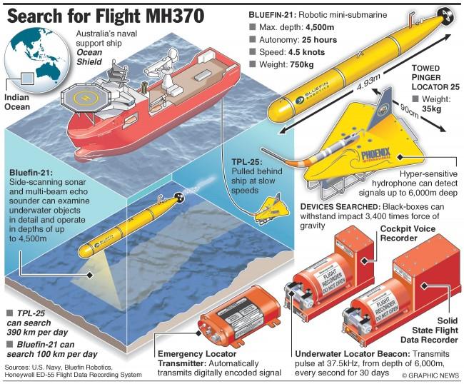flight-mh370-bluefin-21