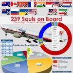 CHUYẾN BAY MH370 MẤT TÍCH BÍ ẨN: Người ta đã làm gì ngay sau khi máy bay biến mất?