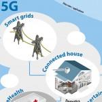 Ericsson bắt đầu thử nghiệm mạng 5G
