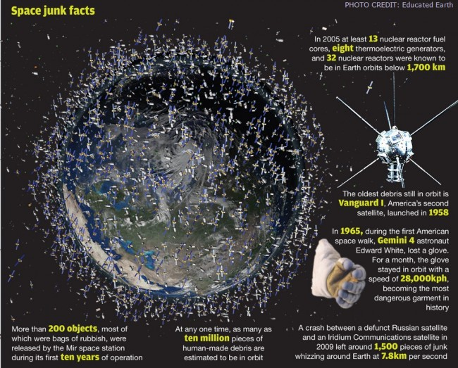 debris orbiting the Earth-01