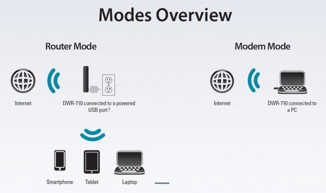 dlin-dwr710-modes