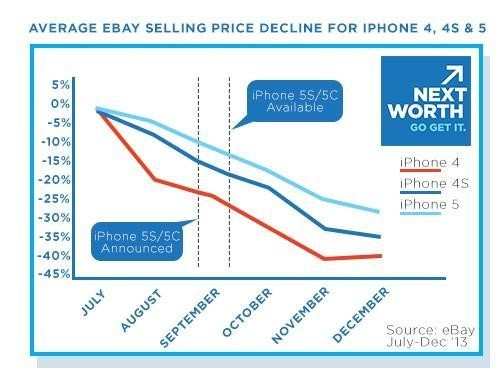 iphone-sales-ebay-2013