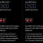 Hãng card đồ họa AMD ăn nên làm ra nhờ máy tính Mac Pro