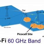 Công nghệ Wi-Fi 60GHz mới cho tốc độ nhanh như chớp