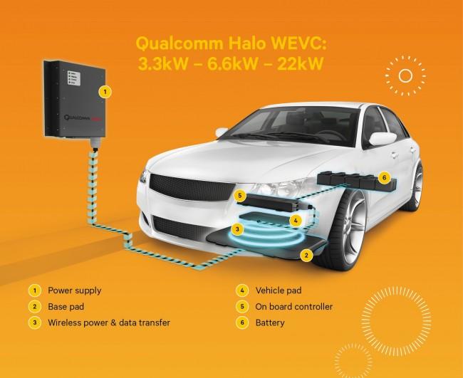 Qualcomm-Halo-WEVC-system