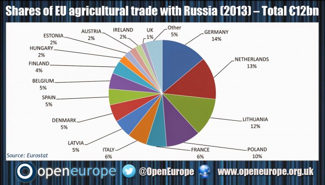 russia-europe-agriculture