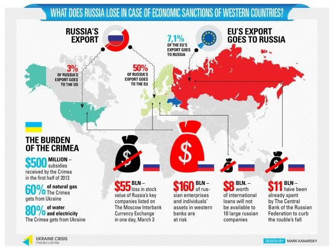 russia-europe-loses