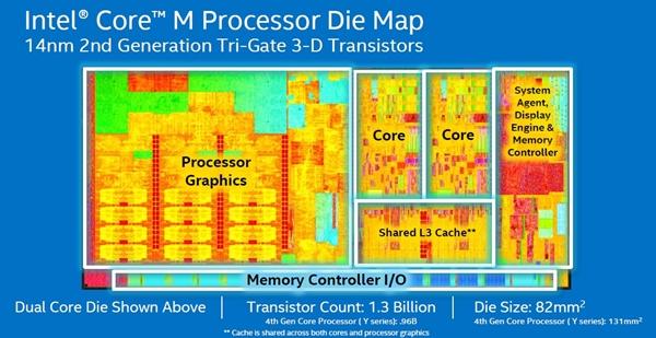 Intel_Core_M_CPU_Die-600W