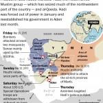 Yemen trong cơn dầu sôi lửa bỏng