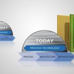 Intel cho về hưu mô hình Tick-Tock thần thánh