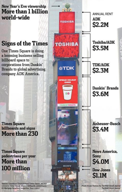 times-square-ads-costs