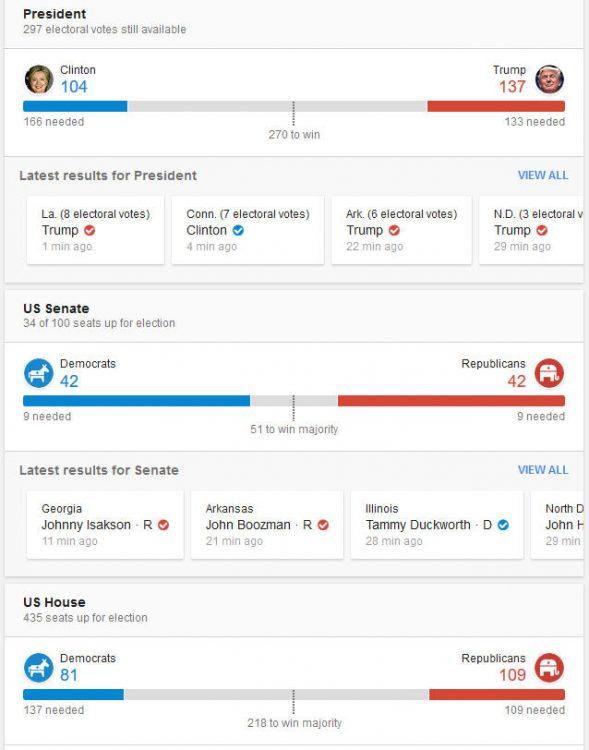 161108-us-president-election-result-09b