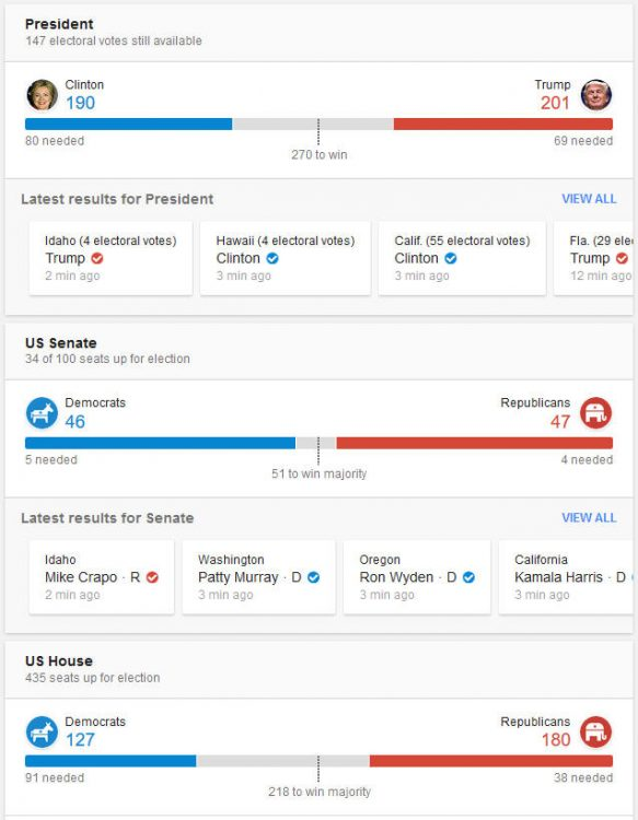 161108-us-president-election-result-16b