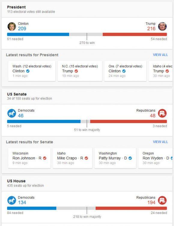 161108-us-president-election-result-18b
