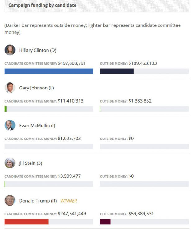 2016-campaign-funding