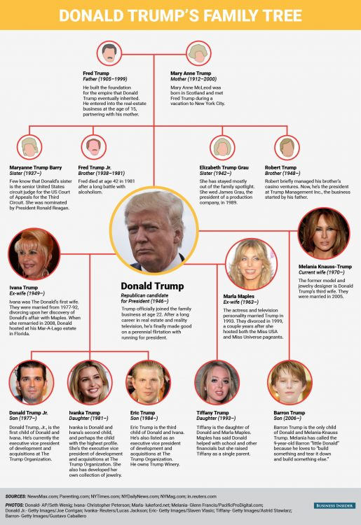 donald-trump-family-tree-01