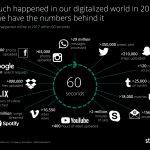 1 phút trong thế giới được số hóa (digitalized world)
