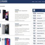 Top 10 smartphone đạt điểm chất lượng chụp ảnh DxOMark cao nhất thị trường