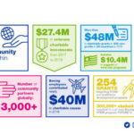 Boeing tặng 48 triệu USD cho hơn 400 tổ chức từ thiện trên toàn cầu