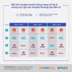 Mạng xã hội đóng vai trò lớn trong cuộc chiến thương mại điện tử 2020 ở Việt Nam