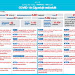 Việt Nam có ca nhiễm COVID-19 thứ 61