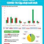 Bản tin dịch COVID-19 trong 24h qua của Bộ Y tế (cập nhật 9g ngày 9-4-2020)