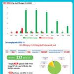 Việt Nam 6 ngày rưỡi không có ca nhiễm SARS-CoV-2 mới, có 223 bệnh nhân khỏi bệnh