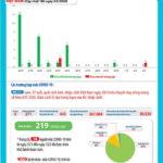 Chiều 3-5-2020, Việt Nam có thêm bệnh nhân COVID-19 thứ 271