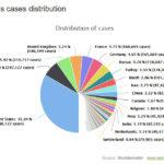 Hơn 3,5 triệu người trên thế giới đã nhiễm virus corona bùng phát từ Wuhan
