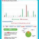 Việt Nam đã có 252 bệnh nhân COVID-19 khỏi bệnh