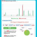 Chiều 14-5-2020 có thêm 8 bệnh nhân COVID-19 ở Việt Nam đã khỏi bệnh