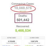 Thế giới 10 triệu và nửa triệu vì COVID-19