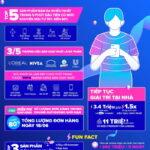 7 xu hướng tiêu dùng online mới trên Lazada mùa Hè 2020