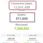 Thế giới đã có 13 triệu bệnh nhân COVID-19