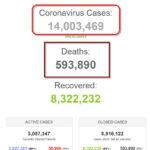 Thế giới vượt mốc 14 triệu người bệnh COVID-19