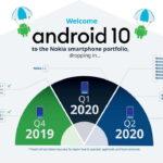 Nokia tiếp tục đi đầu nâng cấp Android và cập nhật bảo mật