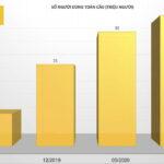 Realme đạt 40 triệu người dùng tại 59 thị trường thế giới