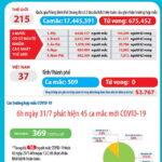 Sáng 31-7, Việt Nam công bố thêm 45 ca COVID-19 ở Đà Nẵng