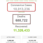 Thế giới vào tháng 8 năm COVID với 18 triệu người nhiễm coronavirus