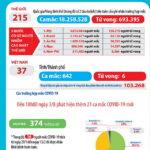 Ngày 3-8-2020, Việt Nam có thêm 22 ca nhiễm COVID-19 mới