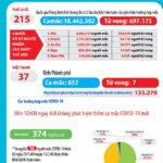 Sáng 4-8-2020, Việt Nam có thêm 10 ca bệnh COVID-19 mới và thêm 2 ca tử vong